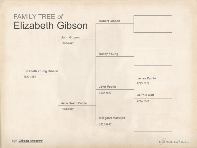 Gibson Family Tree  1